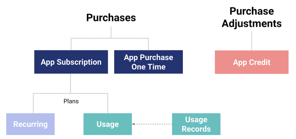 The GraphQL API billing resources