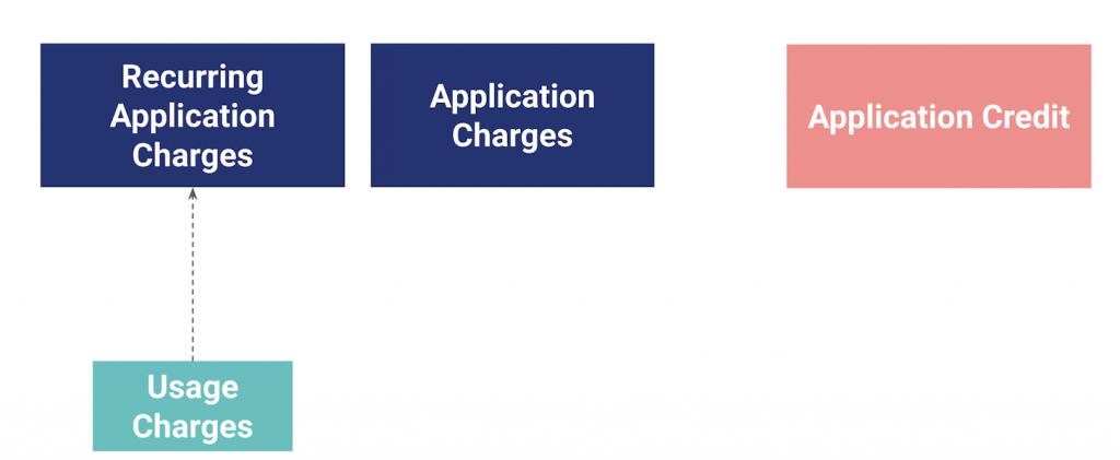 The REST API billing resources